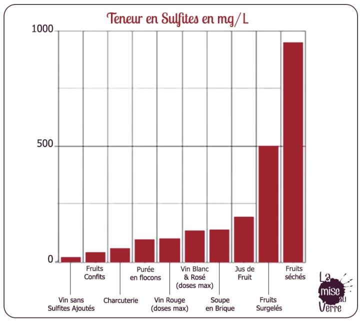 Taux Sulfites