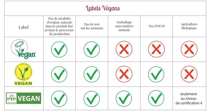 Tableau Labels Vegans